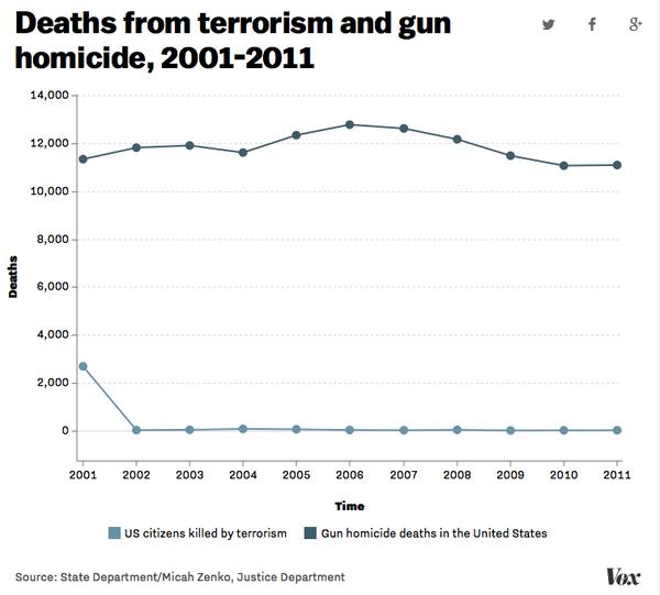 lLes armes à feu font plus de victimes que les attaques terroristes